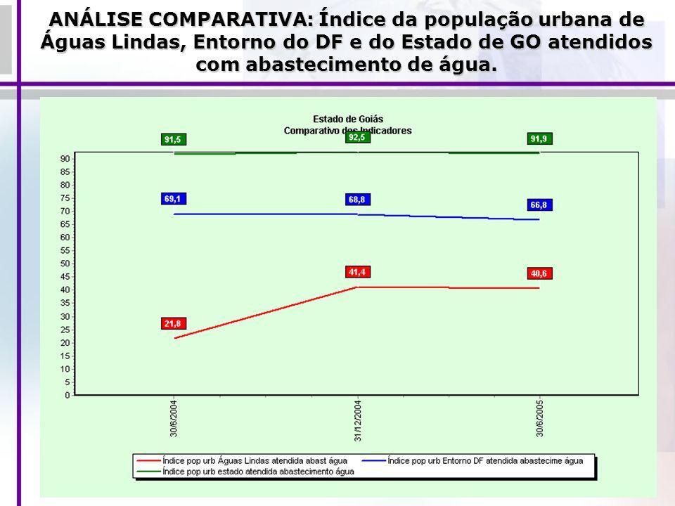 ANÁLISE COMPARATIVA: Índice da população urbana de Águas Lindas, Entorno do DF e do Estado de GO atendidos com abastecimento de água.