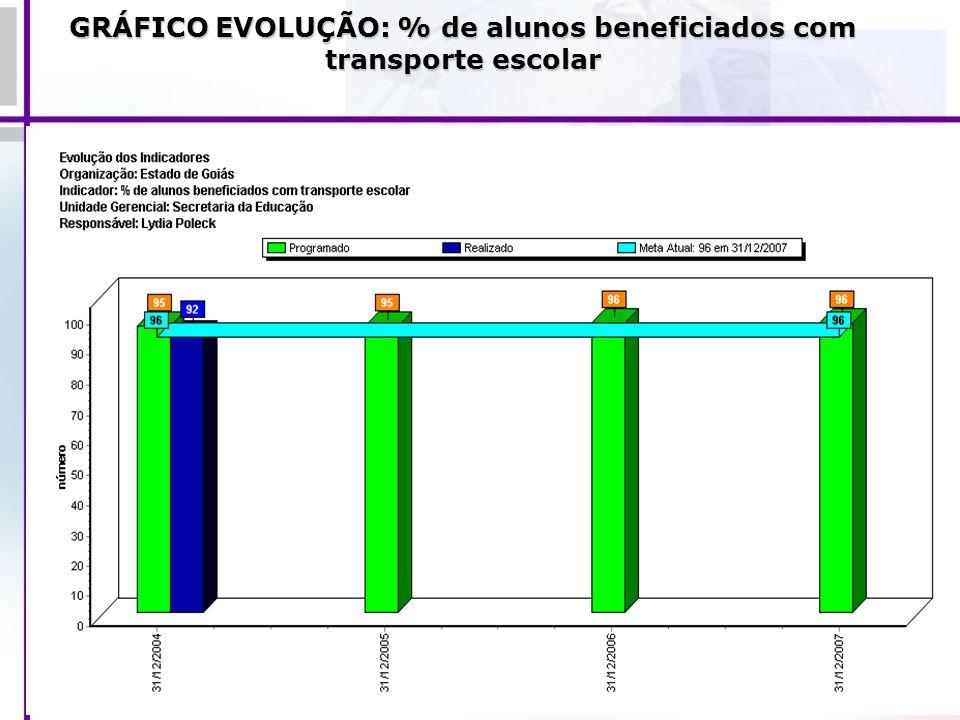 GRÁFICO EVOLUÇÃO: % de alunos beneficiados com transporte escolar