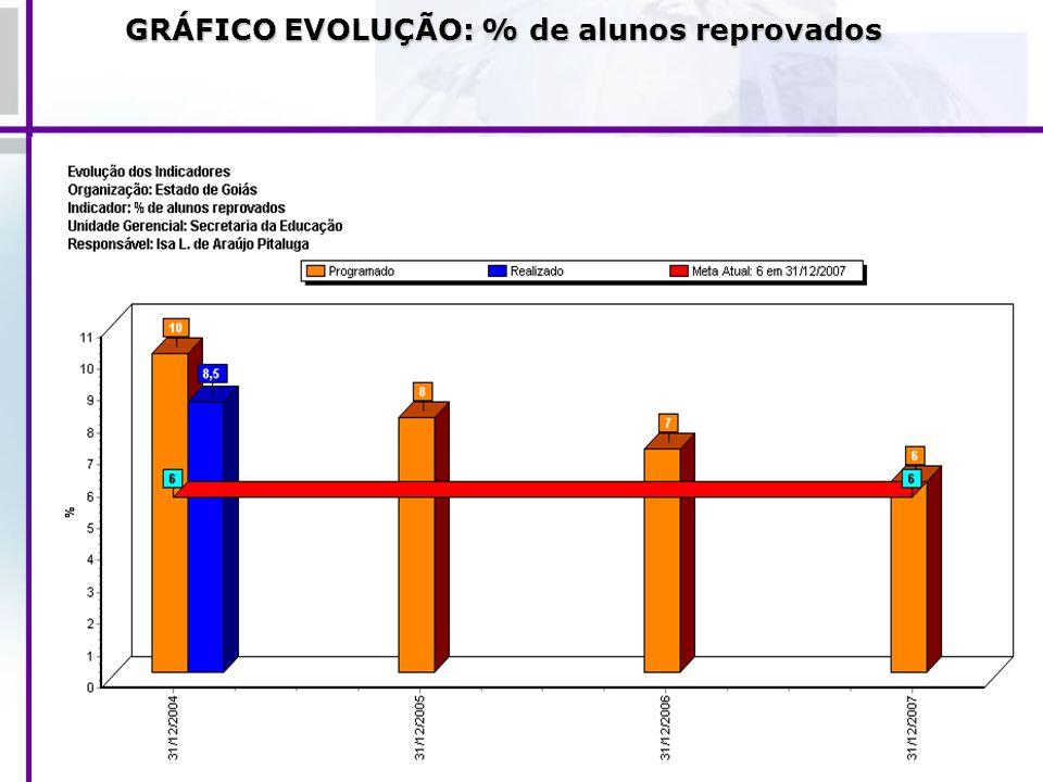 GRÁFICO EVOLUÇÃO: % de alunos reprovados