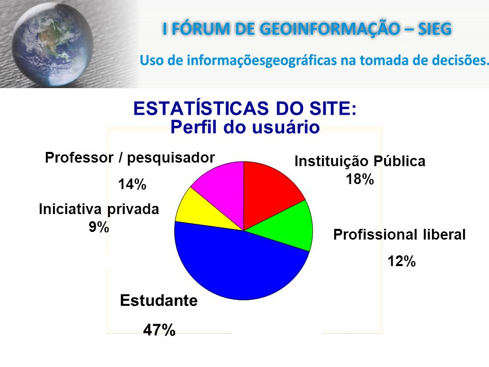 Estudante 47% Iniciativa privada 9% Instituição Pública 18% Profissional liberal 12% Professor / pesquisador 14% ESTATÍSTICAS DO SITE: Perfil do usuário