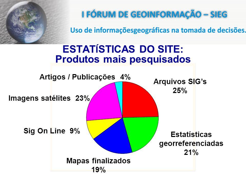 ESTAT Í STICAS DO SITE: Produtos mais pesquisados Arquivos SIGs 25% Imagens satélites 23% Mapas finalizados 19% Artigos / Publicações 4% Estatísticas georreferenciadas 21% Sig On Line 9%