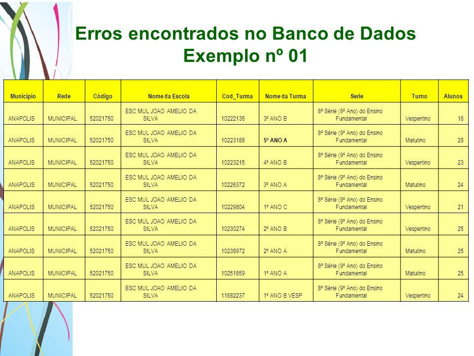 Erros encontrados no Banco de Dados Exemplo nº 01 MunicípioRedeCódigoNome da EscolaCod_TurmaNome da TurmaSerieTurnoAlunos ANAPOLISMUNICIPAL52021750 ES
