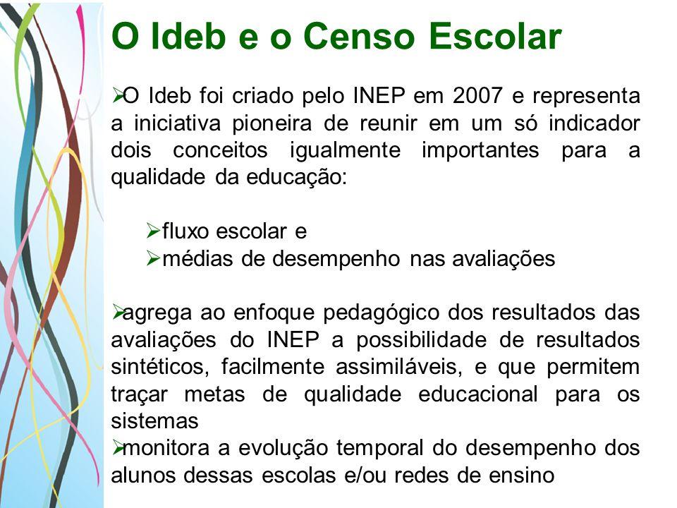 O Ideb foi desenvolvido para: ser um indicador que sintetiza informações de desempenho em exames padronizados com informações sobre o rendimento escolar (taxa média de aprovação dos estudantes na etapa de ensino).