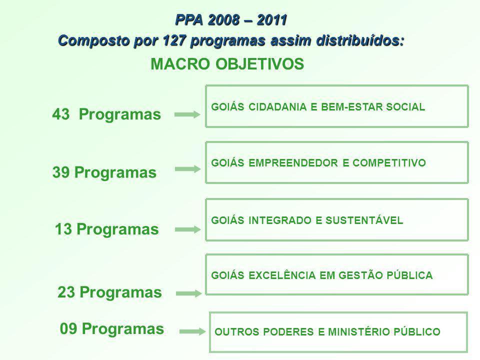 PPA 2008 – 2011 Composto por 127 programas assim distribuídos: GOIÁS CIDADANIA E BEM-ESTAR SOCIAL GOIÁS EMPREENDEDOR E COMPETITIVO GOIÁS INTEGRADO E S