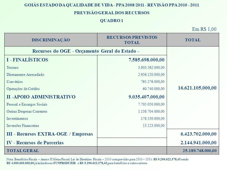 GOIÁS ESTADO DA QUALIDADE DE VIDA - PPA 2008/2011 - REVISÃO PPA 2010 - 2011 PREVISÃO GERAL DOS RECURSOS QUADRO 1 Em R$ 1,00 DISCRIMINAÇÃO RECURSOS PRE