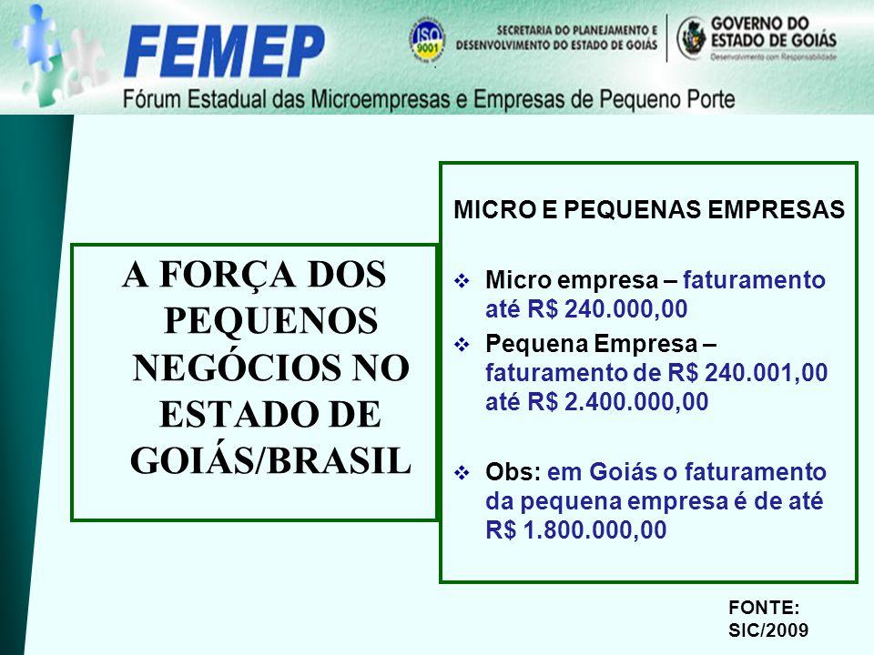 MICRO E PEQUENAS EMPRESAS Micro empresa – faturamento até R$ 240.000,00 Pequena Empresa – faturamento de R$ 240.001,00 até R$ 2.400.000,00 Obs: em Goiás o faturamento da pequena empresa é de até R$ 1.800.000,00 A FORÇA DOS PEQUENOS NEGÓCIOS NO ESTADO DE GOIÁS/BRASIL FONTE: SIC/2009