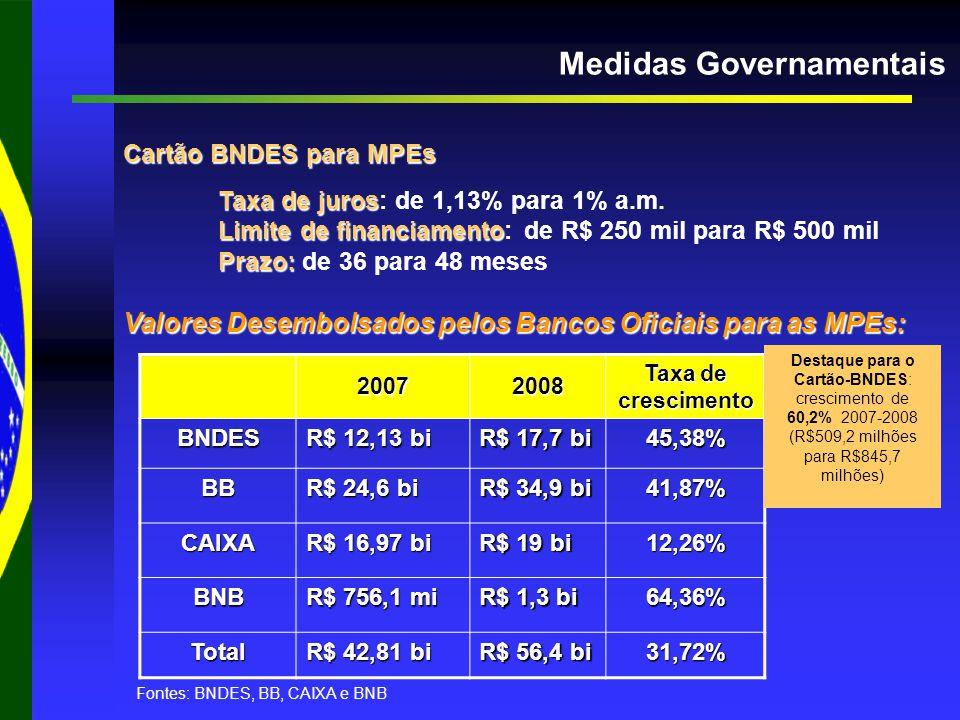 Medidas Governamentais Cartão BNDES para MPEs Taxa de juros Taxa de juros: de 1,13% para 1% a.m.