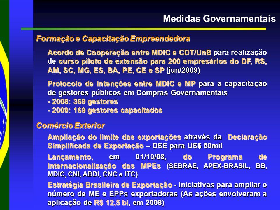 Medidas Governamentais Formação e Capacitação Empreendedora Acordo de Cooperação entre MDIC e CDT/UnB curso piloto de extensão para 200 empresários do DF, RS, AM, SC, MG, ES, BA, PE, CE e SP (jun/2009) Acordo de Cooperação entre MDIC e CDT/UnB para realização de curso piloto de extensão para 200 empresários do DF, RS, AM, SC, MG, ES, BA, PE, CE e SP (jun/2009) Protocolo de Intenções entre MDIC e MP para a capacitação de gestores públicos em Compras Governamentais - 2008: 369 gestores - 2009: 169 gestores capacitados Comércio Exterior Ampliação do limite das exportações através da Declaração Simplificada de Exportação – DSE para US$ 50mil Lançamento, em 01/10/08, do Programa de Internacionalização das MPEs (SEBRAE, APEX-BRASIL, BB, MDIC, CNI, ABDI, CNC e ITC) Estratégia Brasileira de Exportação - iniciativas para ampliar o número de ME e EPPs exportadoras (As ações envolveram a aplicação de R$ 12,5 bi, em 2008)