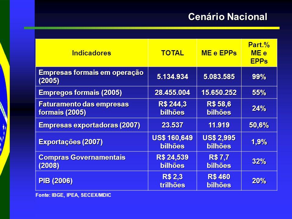 Cenário Nacional IndicadoresTOTALME e EPPs Part.% ME e EPPs Empresas formais em operação (2005) 5.134.9345.083.58599% Empregos formais (2005) 28.455.00415.650.25255% Faturamento das empresas formais (2005) R$ 244,3 bilhões R$ 58,6 bilhões 24% Empresas exportadoras (2007) 23.53711.91950,6% Exportações (2007) US$ 160,649 bilhões US$ 2,995 bilhões 1,9% Compras Governamentais (2008) R$ 24,539 bilhões R$ 7,7 bilhões 32% PIB (2006) R$ 2,3 trilhões R$ 460 bilhões 20% Fonte: IBGE, IPEA, SECEX/MDIC