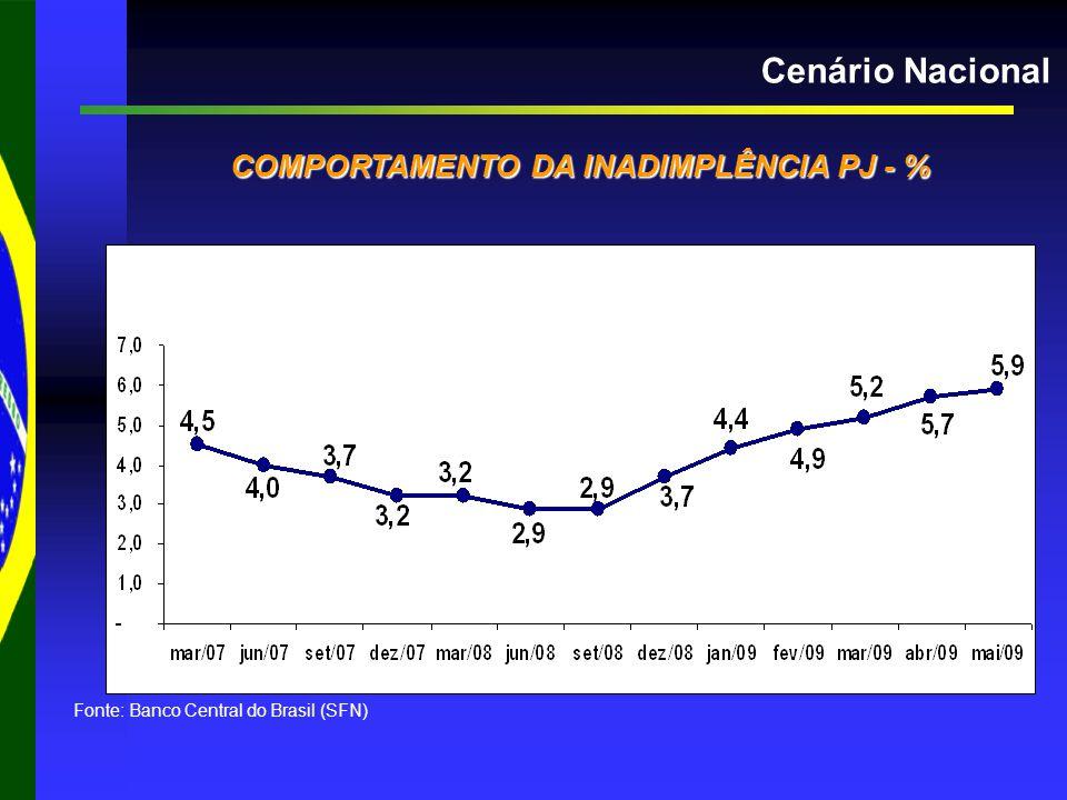 Cenário Nacional COMPORTAMENTO DA INADIMPLÊNCIA PJ - % COMPORTAMENTO DA INADIMPLÊNCIA PJ - % Fonte: Banco Central do Brasil (SFN)