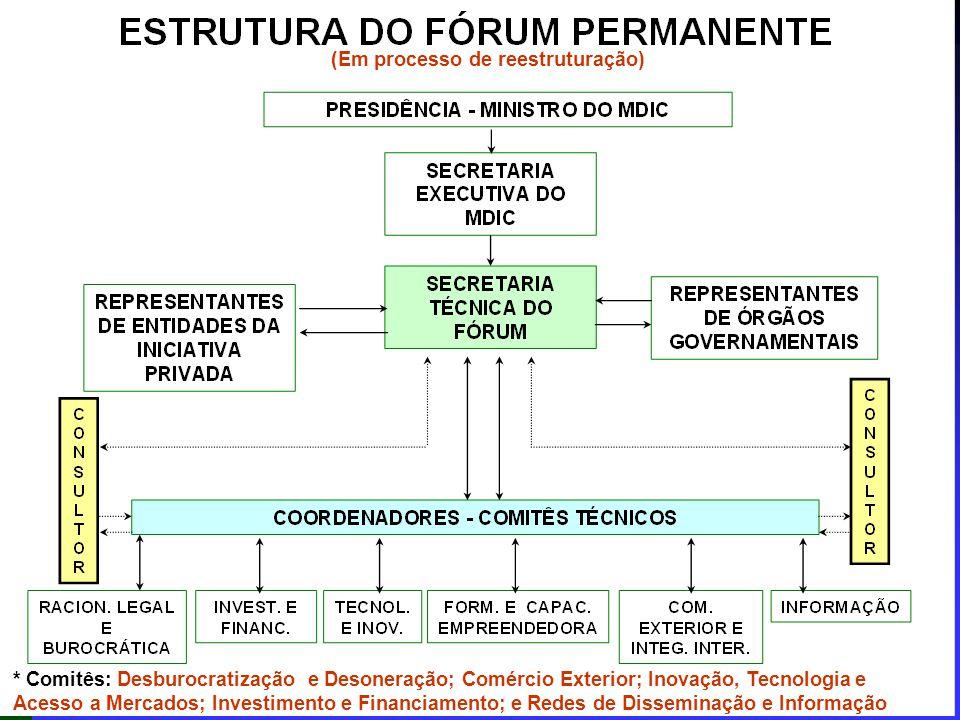 * Comitês: Desburocratização e Desoneração; Comércio Exterior; Inovação, Tecnologia e Acesso a Mercados; Investimento e Financiamento; e Redes de Disseminação e Informação (Em processo de reestruturação)