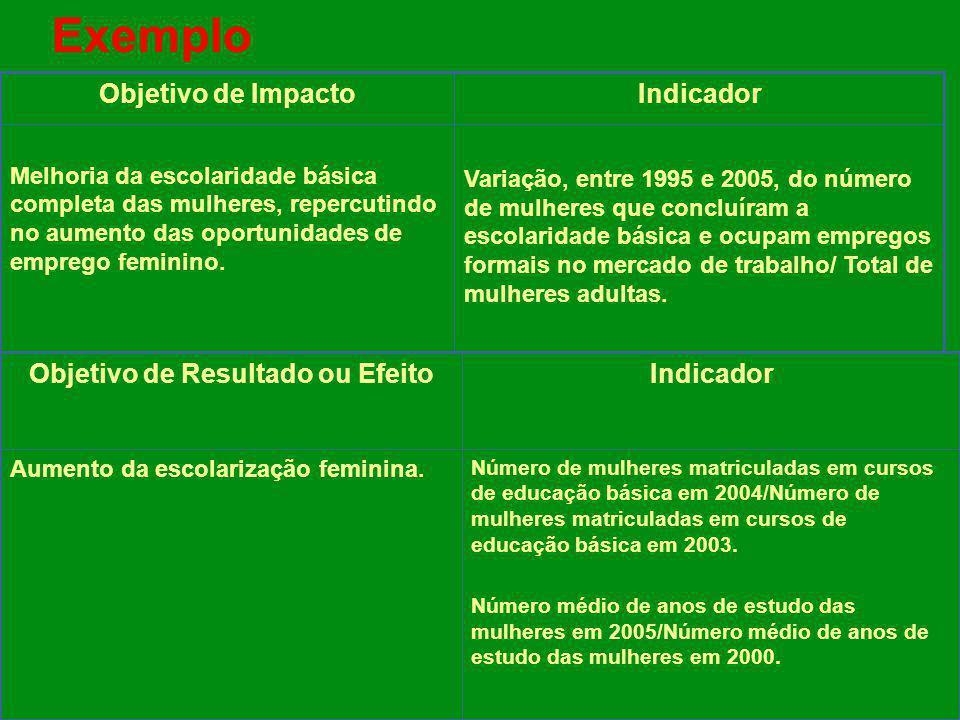 Exemplo Número de mulheres matriculadas em cursos de educação básica em 2004/Número de mulheres matriculadas em cursos de educação básica em 2003. Núm