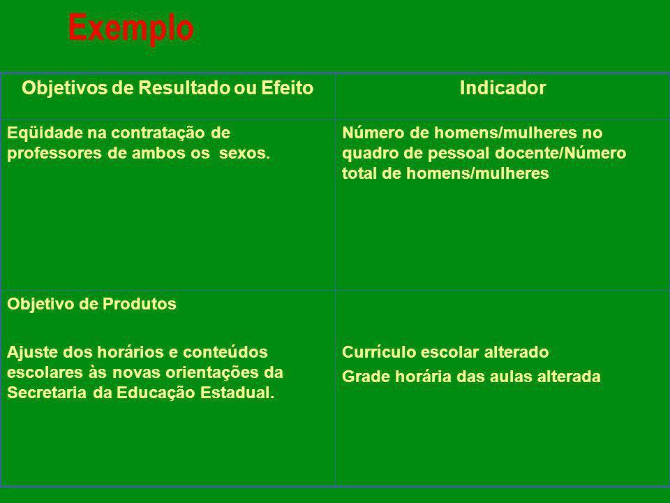 Currículo escolar alterado Grade horária das aulas alterada Objetivo de Produtos Ajuste dos horários e conteúdos escolares às novas orientações da Sec
