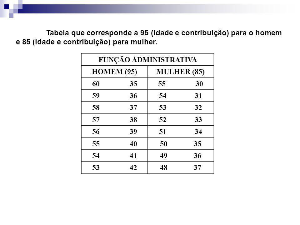 Tabela que corresponde a 95 (idade e contribuição) para o homem e 85 (idade e contribuição) para mulher.