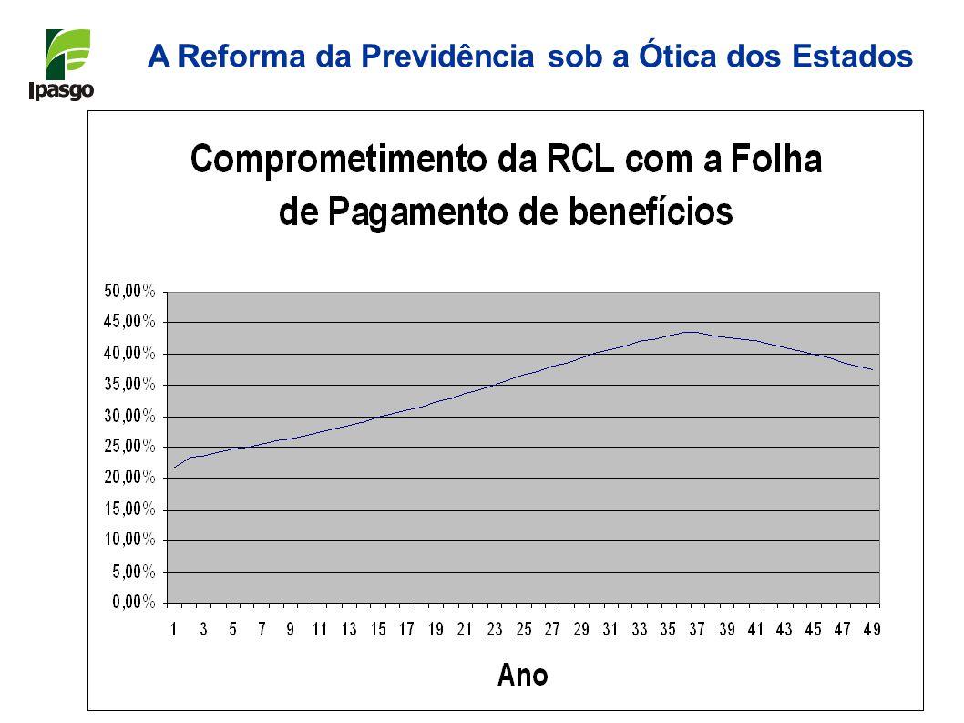 A Reforma da Previdência sob a Ótica dos Estados