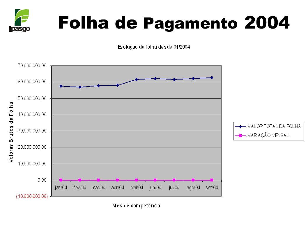 Folha de Pagamento 2004