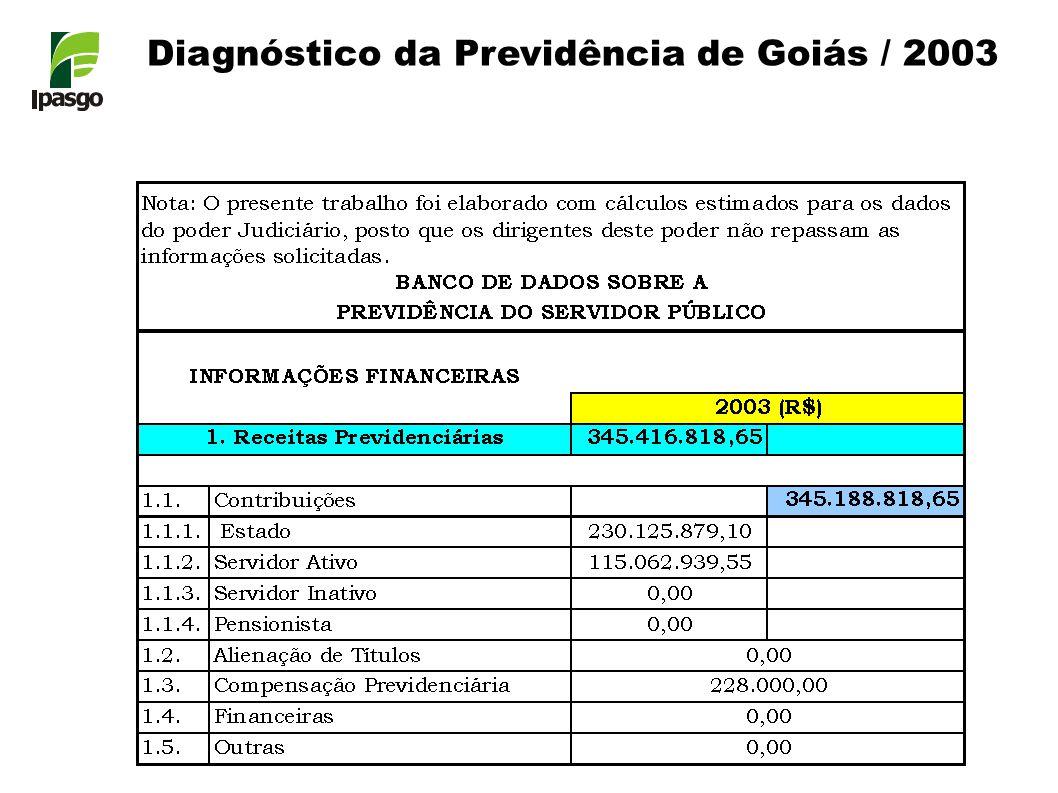 Diagnóstico da Previdência de Goiás / 2003