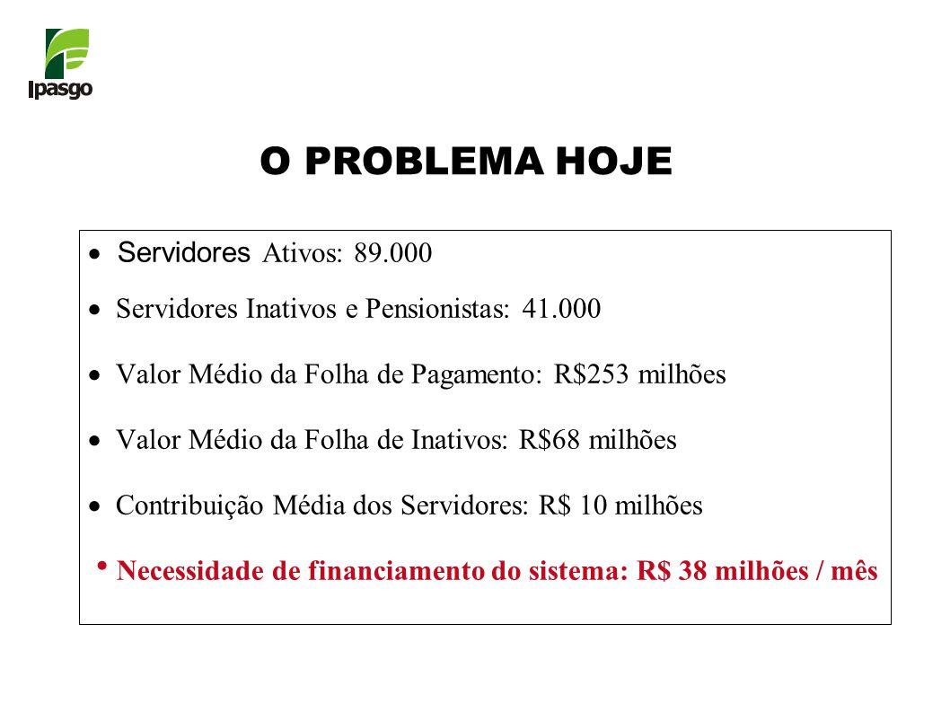 O PROBLEMA HOJE Servidores Ativos: 89.000 Servidores Inativos e Pensionistas: 41.000 Valor Médio da Folha de Pagamento: R$253 milhões Valor Médio da Folha de Inativos: R$68 milhões Contribuição Média dos Servidores: R$ 10 milhões Necessidade de financiamento do sistema: R$ 38 milhões / mês