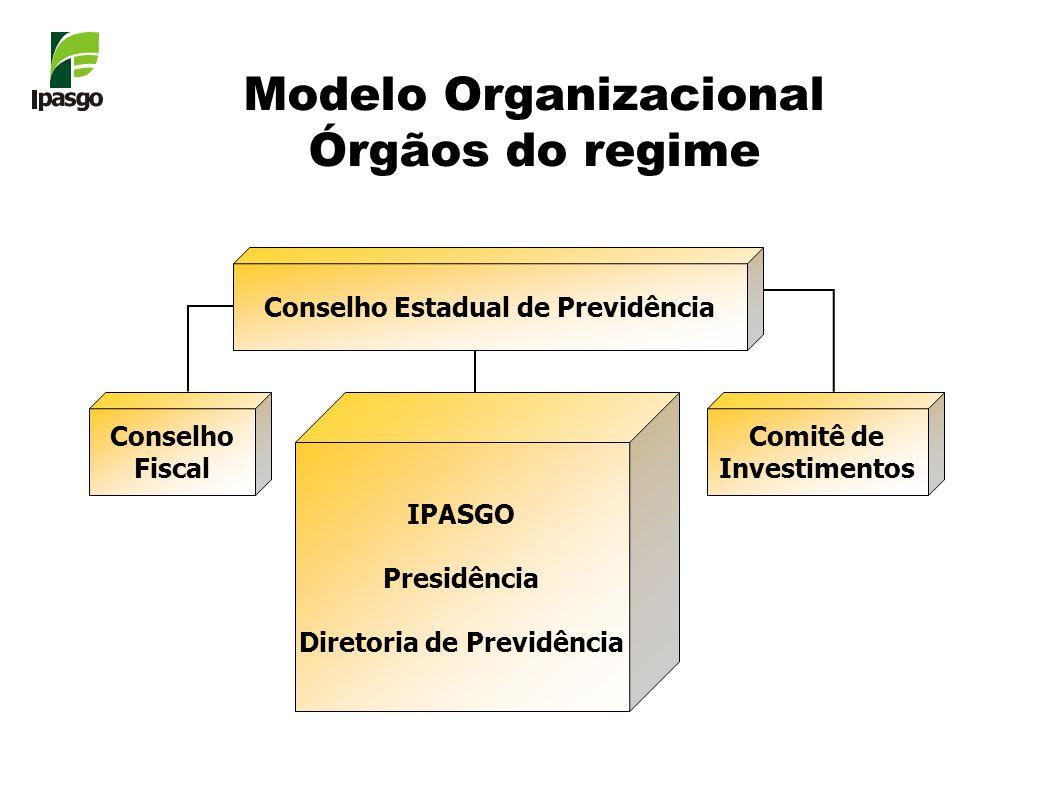 Modelo Organizacional Órgãos do regime Conselho Estadual de Previdência Conselho Fiscal Comitê de Investimentos IPASGO Presidência Diretoria de Previdência