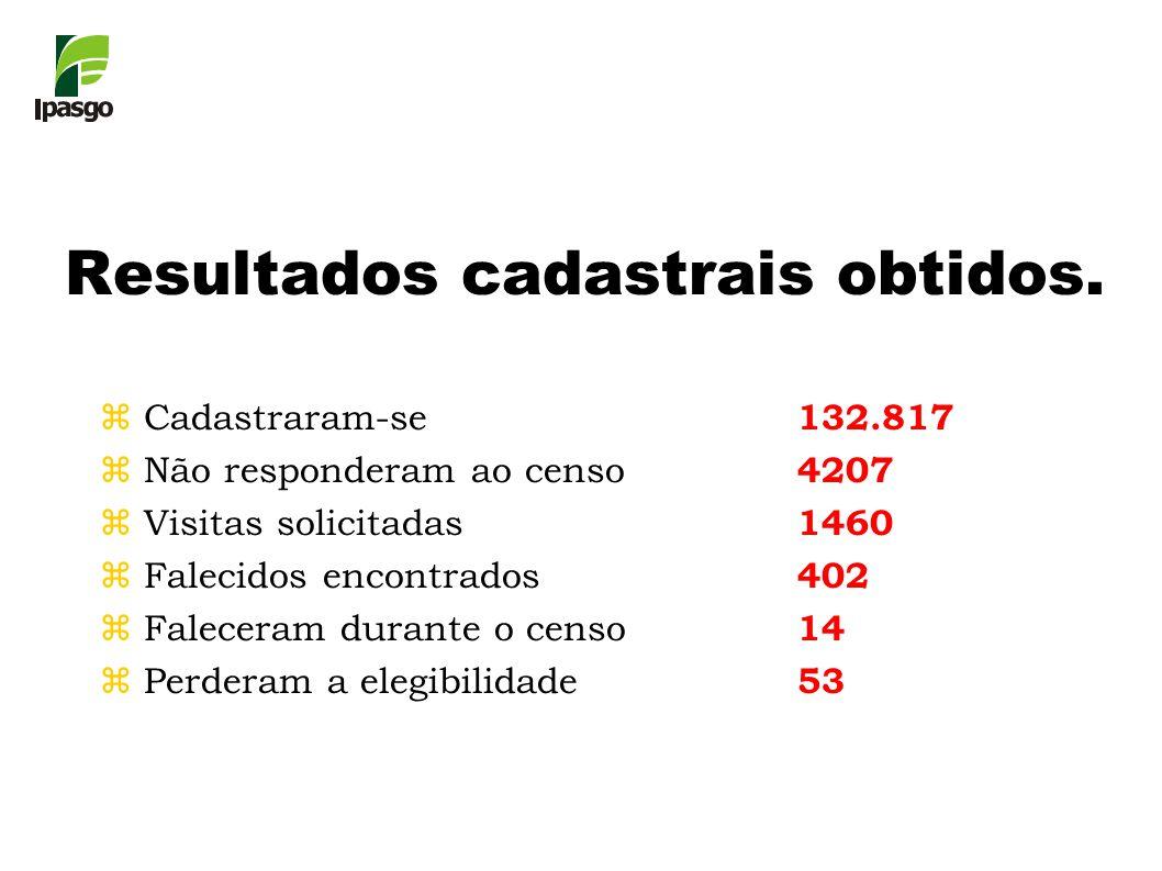 zCadastraram-se 132.817 zNão responderam ao censo 4207 zVisitas solicitadas 1460 zFalecidos encontrados 402 zFaleceram durante o censo 14 zPerderam a elegibilidade 53 Resultados cadastrais obtidos.