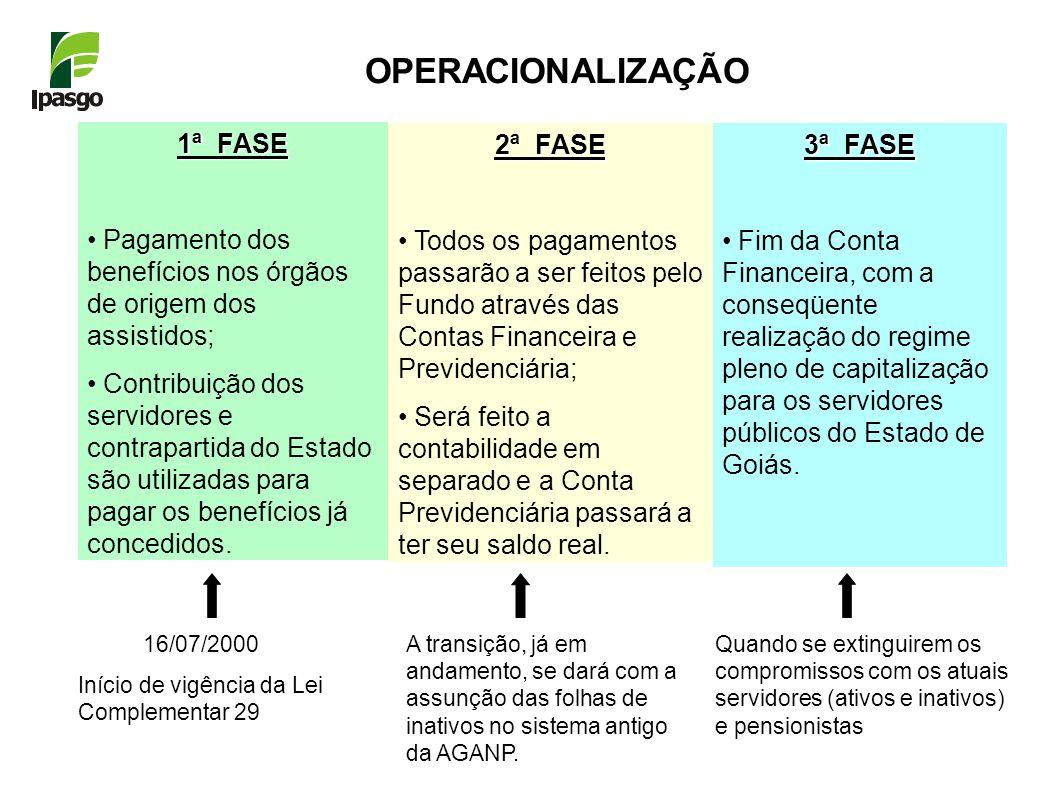 OPERACIONALIZAÇÃO 1ª FASE Pagamento dos benefícios nos órgãos de origem dos assistidos; Contribuição dos servidores e contrapartida do Estado são utilizadas para pagar os benefícios já concedidos.