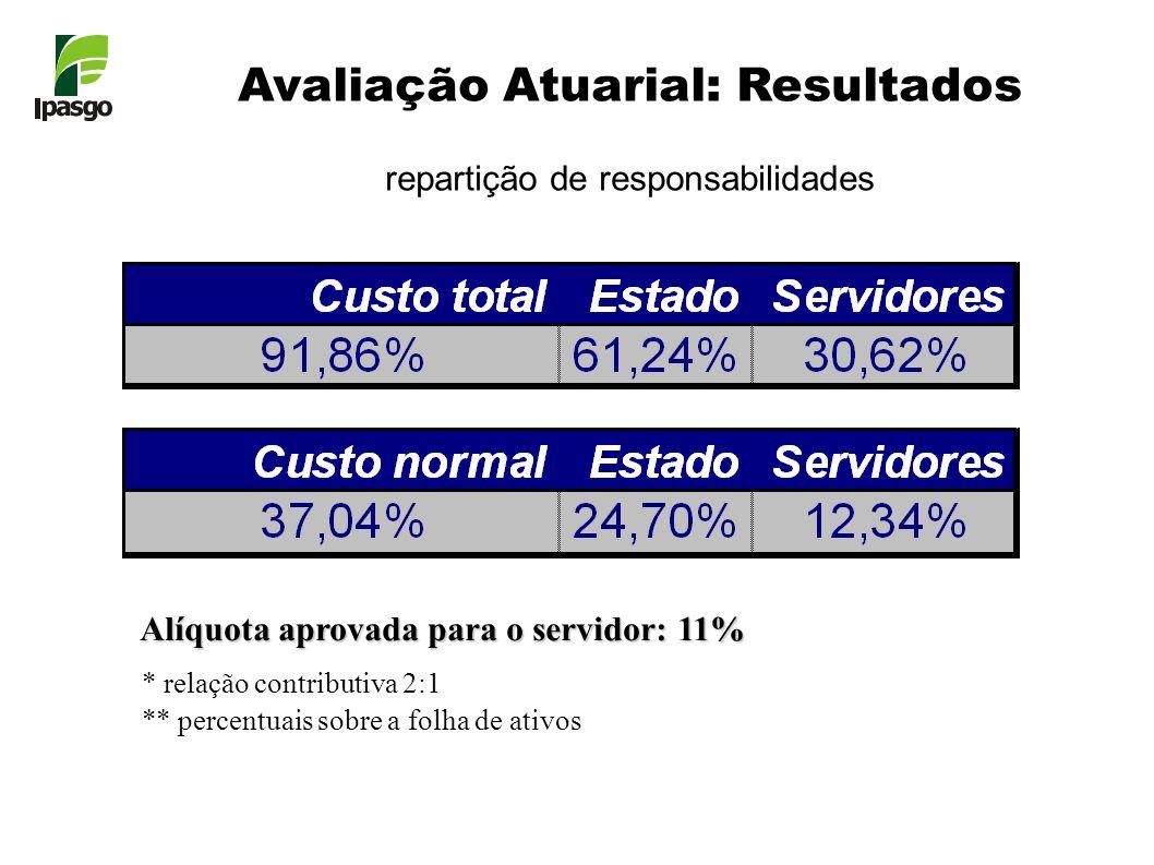 Avaliação Atuarial: Resultados repartição de responsabilidades * relação contributiva 2:1 ** percentuais sobre a folha de ativos Alíquota aprovada para o servidor: 11%