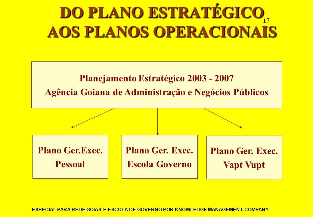 ESPECIAL PARA REDE GOIÁS E ESCOLA DE GOVERNO POR KNOWLEDGE MANAGEMENT COMPANY 17 DO PLANO ESTRATÉGICO AOS PLANOS OPERACIONAIS Planejamento Estratégico