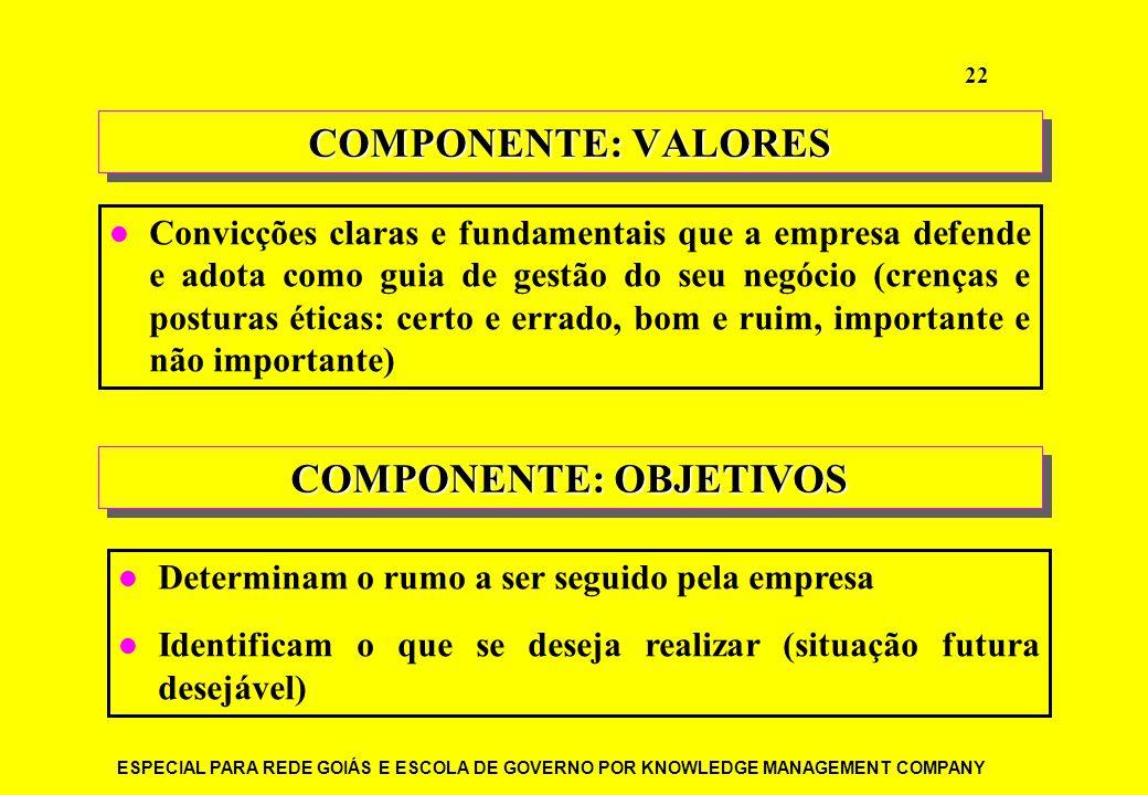 ESPECIAL PARA REDE GOIÁS E ESCOLA DE GOVERNO POR KNOWLEDGE MANAGEMENT COMPANY 22 COMPONENTE: VALORES Convicções claras e fundamentais que a empresa de