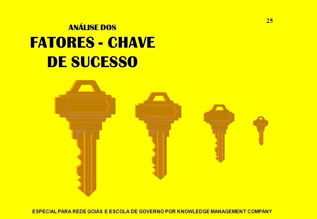 ESPECIAL PARA REDE GOIÁS E ESCOLA DE GOVERNO POR KNOWLEDGE MANAGEMENT COMPANY 25 ANÁLISE DOS FATORES - CHAVE DE SUCESSO