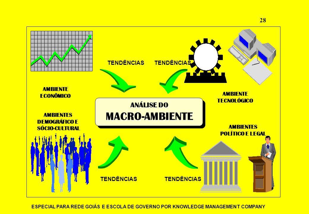 ESPECIAL PARA REDE GOIÁS E ESCOLA DE GOVERNO POR KNOWLEDGE MANAGEMENT COMPANY 28 AMBIENTE ECONÔMICO AMBIENTE TECNOLÓGICO AMBIENTES POLÍTICO E LEGAL AM