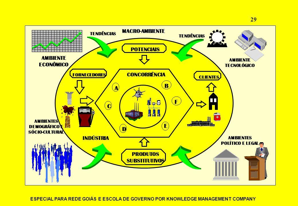 ESPECIAL PARA REDE GOIÁS E ESCOLA DE GOVERNO POR KNOWLEDGE MANAGEMENT COMPANY 29 POTENCIAIS PRODUTOS SUBSTITUTIVOS CONCORRÊNCIA MACRO-AMBIENTE AMBIENT