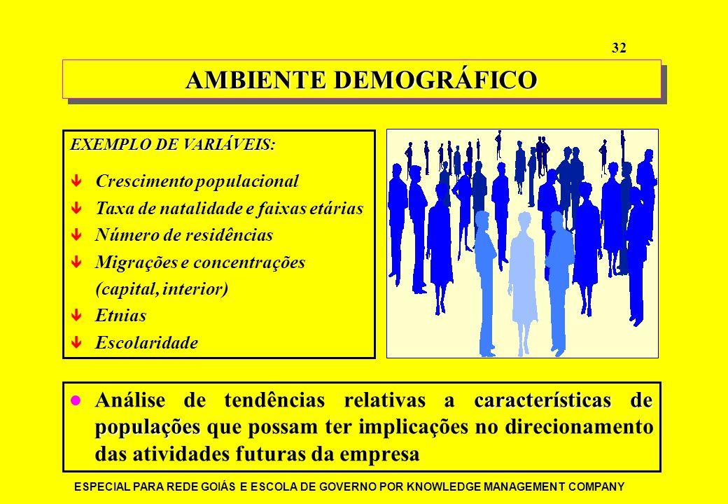 ESPECIAL PARA REDE GOIÁS E ESCOLA DE GOVERNO POR KNOWLEDGE MANAGEMENT COMPANY 32 características de populações Análise de tendências relativas a carac