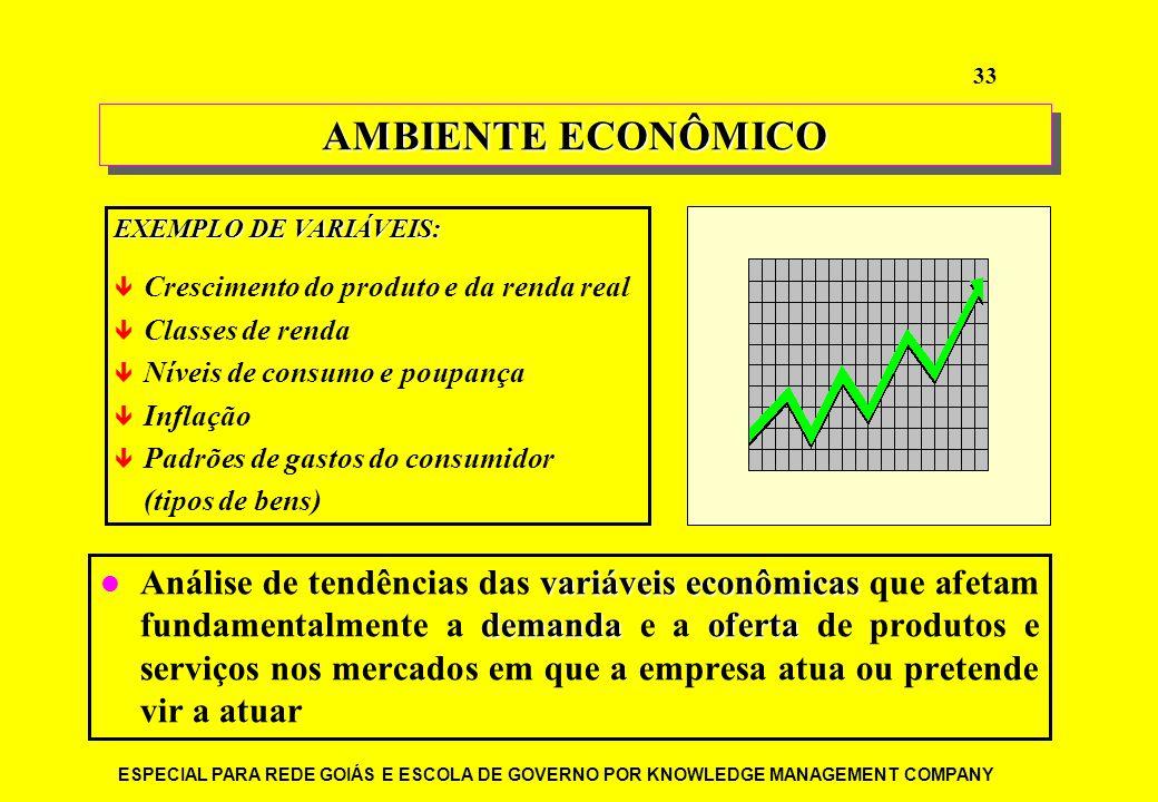 ESPECIAL PARA REDE GOIÁS E ESCOLA DE GOVERNO POR KNOWLEDGE MANAGEMENT COMPANY 33 variáveis econômicas demandaoferta Análise de tendências das variávei