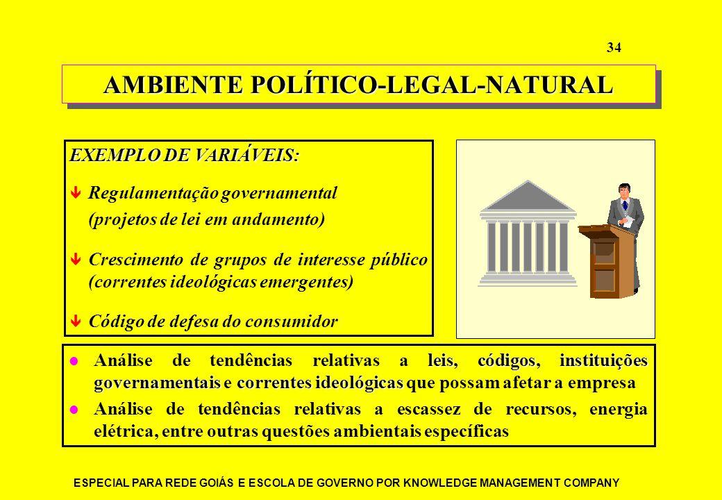ESPECIAL PARA REDE GOIÁS E ESCOLA DE GOVERNO POR KNOWLEDGE MANAGEMENT COMPANY 34 EXEMPLO DE VARIÁVEIS: Regulamentação governamental (projetos de lei e