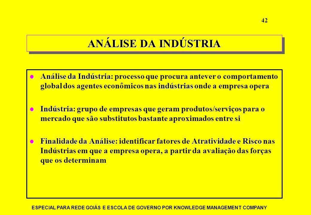 ESPECIAL PARA REDE GOIÁS E ESCOLA DE GOVERNO POR KNOWLEDGE MANAGEMENT COMPANY 42 ANÁLISE DA INDÚSTRIA Análise da Indústria indústrias Análise da Indús
