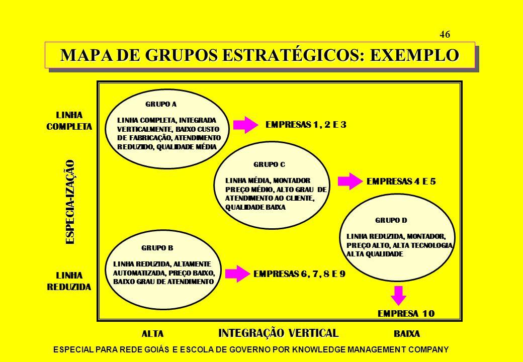 ESPECIAL PARA REDE GOIÁS E ESCOLA DE GOVERNO POR KNOWLEDGE MANAGEMENT COMPANY 46 GRUPO A LINHA COMPLETA, INTEGRADA VERTICALMENTE, BAIXO CUSTO DE FABRI