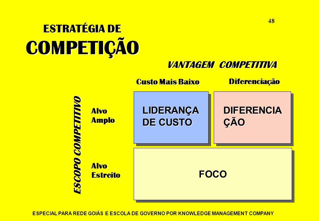ESPECIAL PARA REDE GOIÁS E ESCOLA DE GOVERNO POR KNOWLEDGE MANAGEMENT COMPANY 48 ESTRATÉGIA DE COMPETIÇÃO VANTAGEM COMPETITIVA Custo Mais Baixo Difere