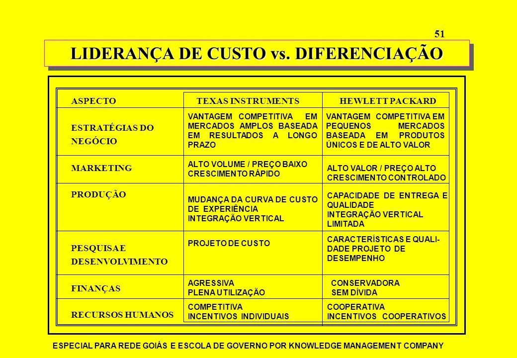 ESPECIAL PARA REDE GOIÁS E ESCOLA DE GOVERNO POR KNOWLEDGE MANAGEMENT COMPANY 51 LIDERANÇA DE CUSTO vs. DIFERENCIAÇÃO ASPECTOTEXAS INSTRUMENTSHEWLETT