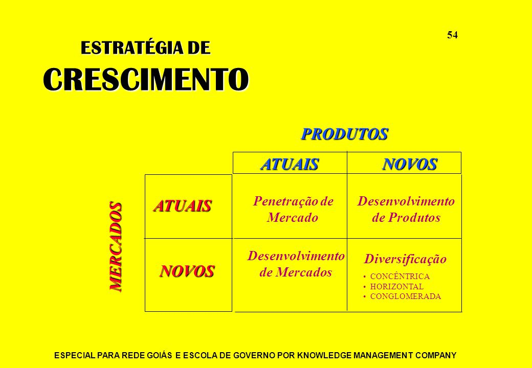 ESPECIAL PARA REDE GOIÁS E ESCOLA DE GOVERNO POR KNOWLEDGE MANAGEMENT COMPANY 54 CONCÊNTRICA HORIZONTAL CONGLOMERADA PRODUTOSPRODUTOS ATUAIS ATUAIS NO