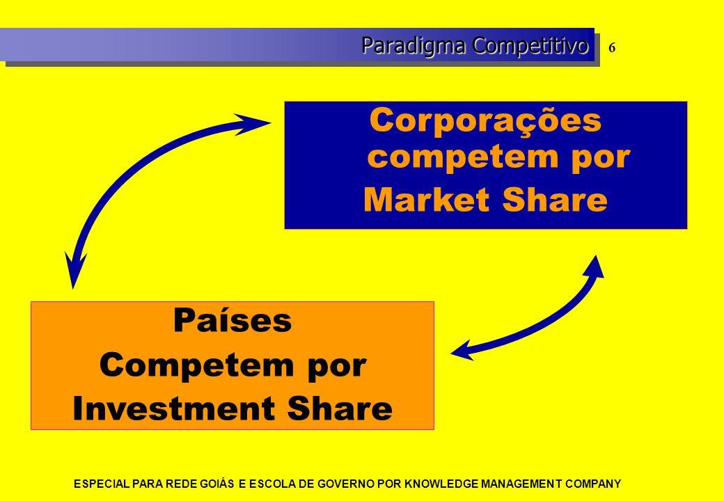 ESPECIAL PARA REDE GOIÁS E ESCOLA DE GOVERNO POR KNOWLEDGE MANAGEMENT COMPANY 6 Corporações competem por Market Share Países Competem por Investment S