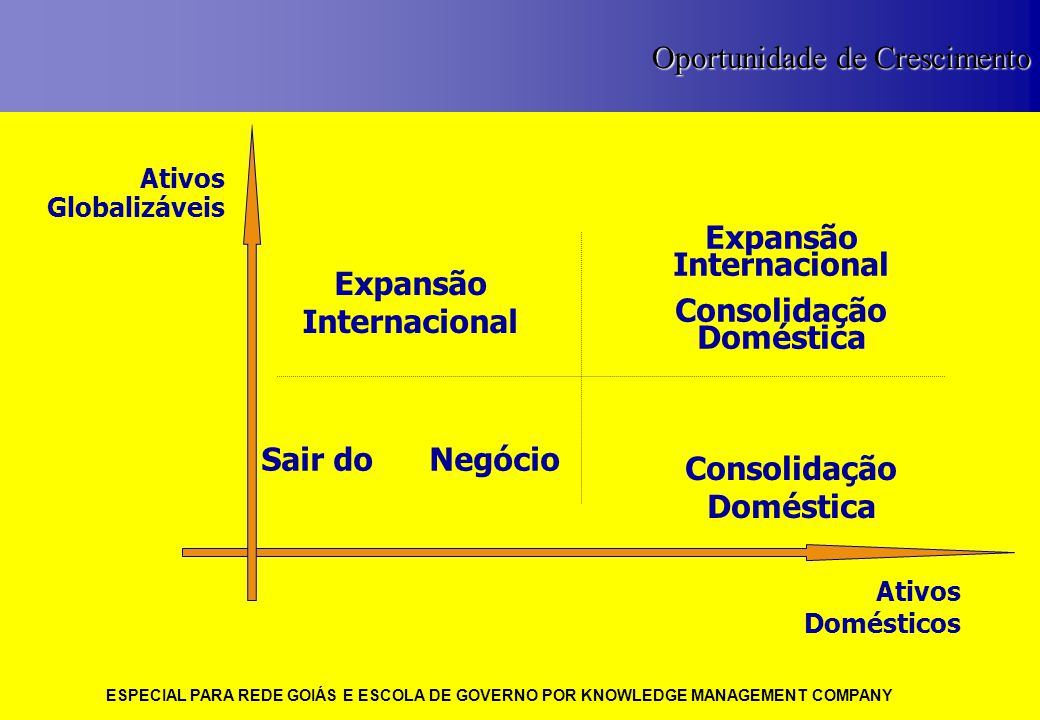 ESPECIAL PARA REDE GOIÁS E ESCOLA DE GOVERNO POR KNOWLEDGE MANAGEMENT COMPANY 7 Ativos Globalizáveis Ativos Domésticos Expansão Internacional Consolid