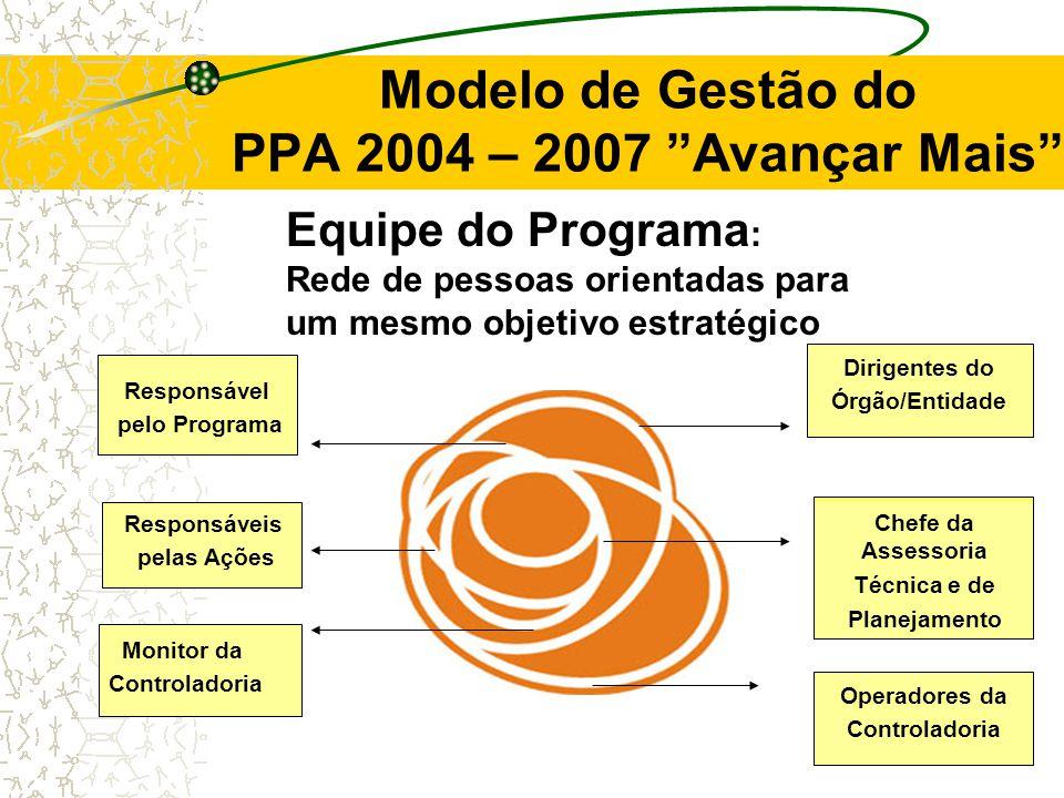 Modelo de Gestão do PPA 2004 – 2007 Avançar Mais Equipe do Programa : Rede de pessoas orientadas para um mesmo objetivo estratégico Dirigentes do Órgão/Entidade Chefe da Assessoria Técnica e de Planejamento Responsável pelo Programa Responsáveis pelas Ações Monitor da Controladoria Operadores da Controladoria