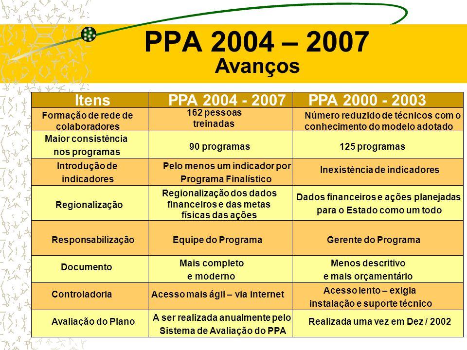 Programação da Rede Goiás / 2004 Atividades MarçoAbrilMaioJunJulAgoSetOutNovDez I – Fóruns da REDE II – Reuniões para Elaboração do Projeto PNAGE III – Capacitação / Cursos em parceria com a AGANP IV – Jornadas Setoriais - Área Social -Área Produtiva / -Tecnológica / Ambiental - Área Gestão Pública V – Acompanhamento e Avaliação dos Programas do PPA 2004 – 2007