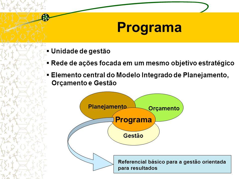 Programa Gestão Orçamento Planejamento Referencial básico para a gestão orientada para resultados Programa Elemento central do Modelo Integrado de Planejamento, OOrçamento e Gestão Rede de ações focada em um mesmo objetivo estratégico Unidade de gestão