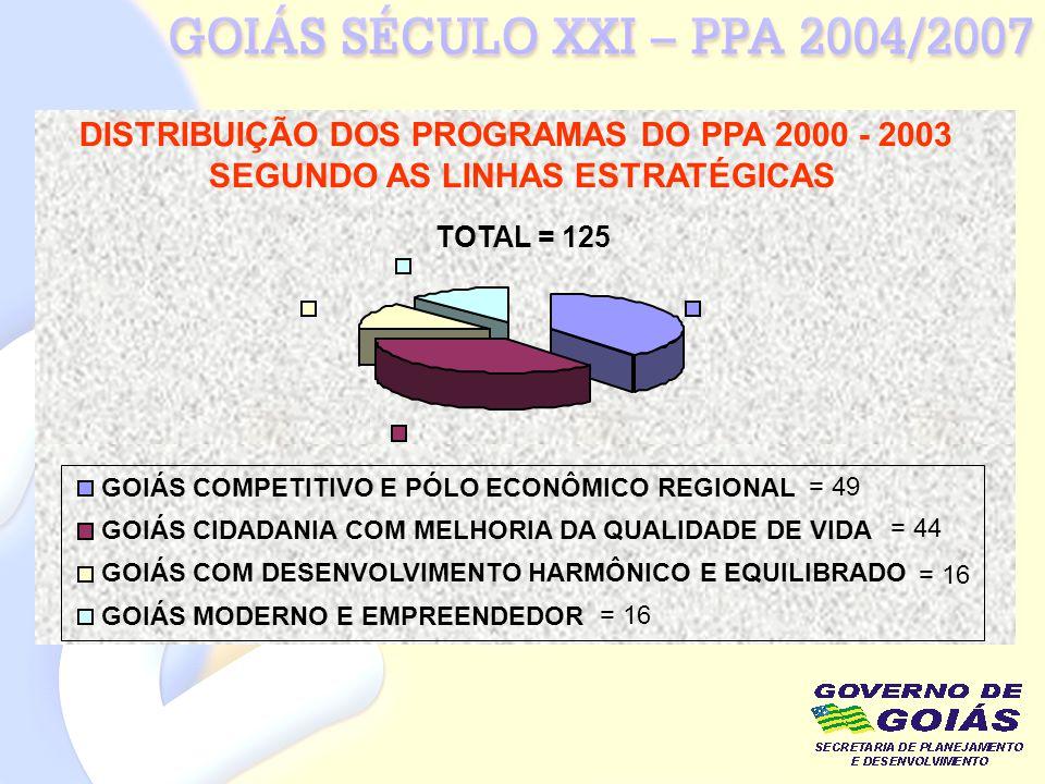 DISTRIBUIÇÃO DOS PROGRAMAS DO PPA 2000 - 2003 SEGUNDO AS LINHAS ESTRATÉGICAS = 49 = 44 = 16 GOIÁS COMPETITIVO E PÓLO ECONÔMICO REGIONAL GOIÁS CIDADANI