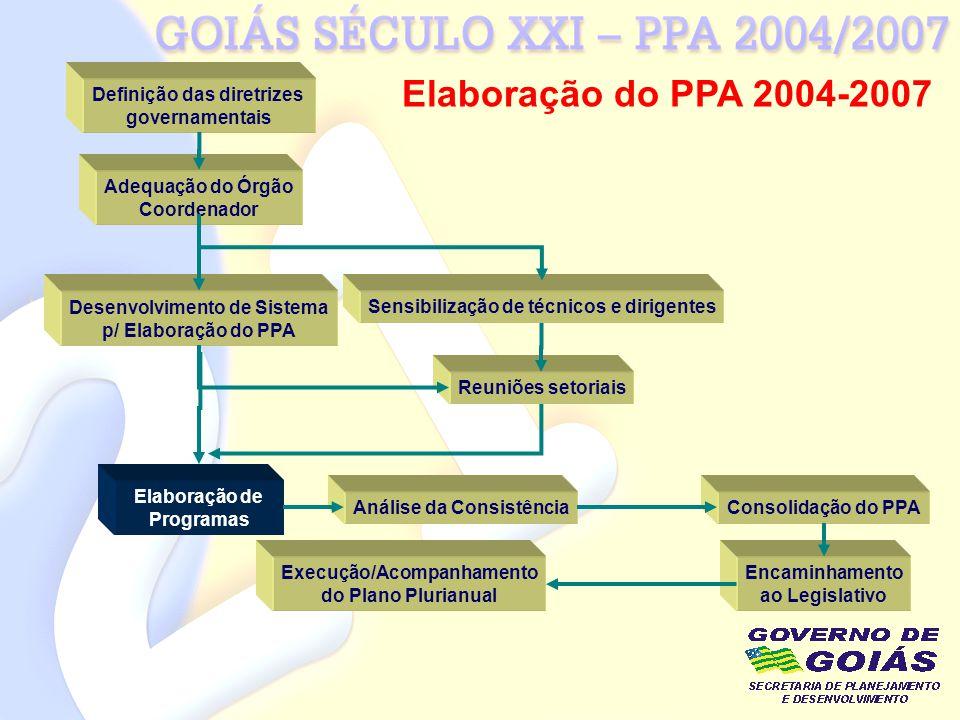 Elaboração de Programas Definição das diretrizes governamentais Adequação do Órgão Coordenador Desenvolvimento de Sistema p/ Elaboração do PPA Sensibi