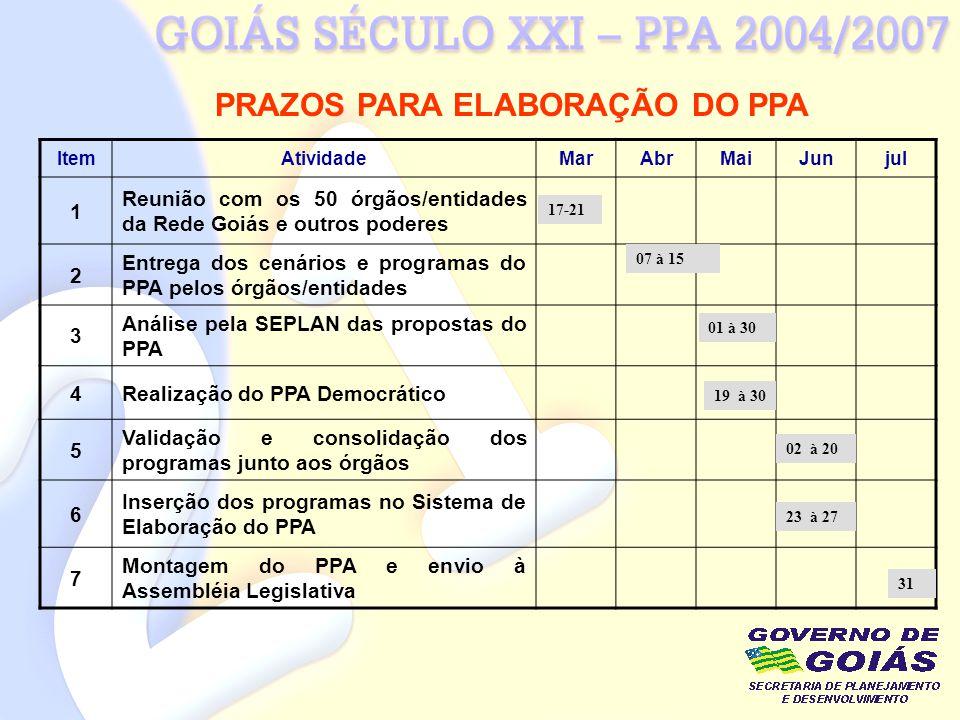 PRAZOS PARA ELABORAÇÃO DO PPA ItemAtividadeMarAbrMaiJunjul 1 Reunião com os 50 órgãos/entidades da Rede Goiás e outros poderes 2 Entrega dos cenários