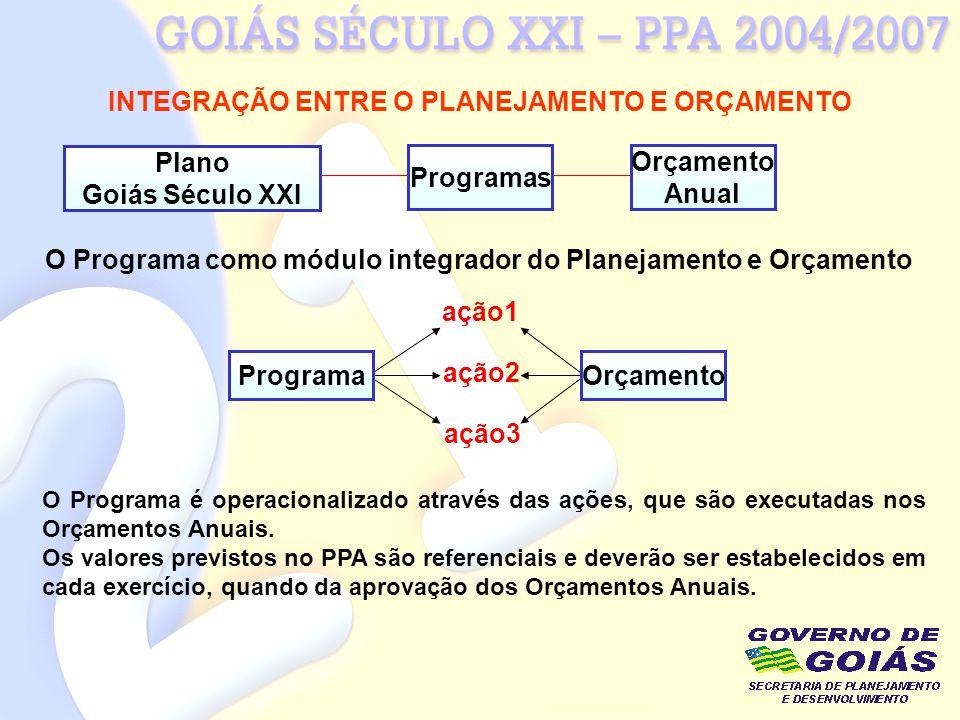 INTEGRAÇÃO ENTRE O PLANEJAMENTO E ORÇAMENTO Plano Goiás Século XXI Programas Orçamento Anual O Programa como módulo integrador do Planejamento e Orçam