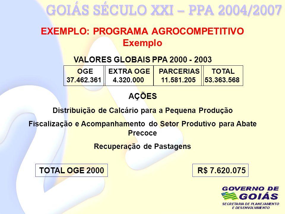 EXEMPLO: PROGRAMA AGROCOMPETITIVO Exemplo OGE 37.462.361 EXTRA OGE 4.320.000 PARCERIAS 11.581.205 TOTAL 53.363.568 VALORES GLOBAIS PPA 2000 - 2003 Dis