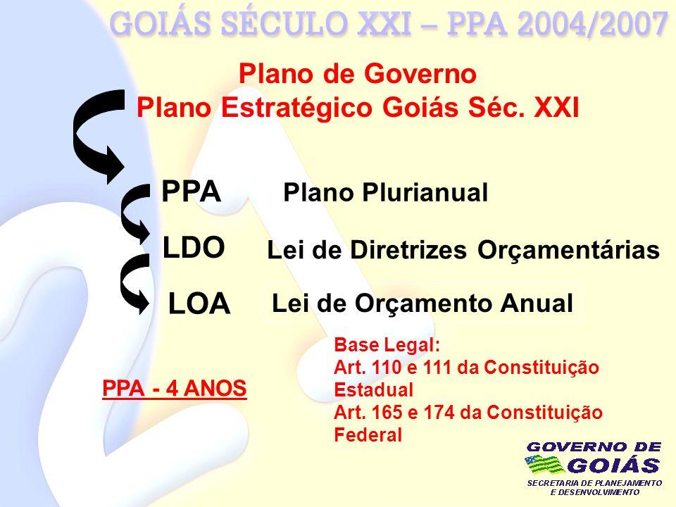 Plano de Governo Plano Estratégico Goiás Séc. XXI PPA LDO LOA Base Legal: Art. 110 e 111 da Constituição Estadual Art. 165 e 174 da Constituição Feder